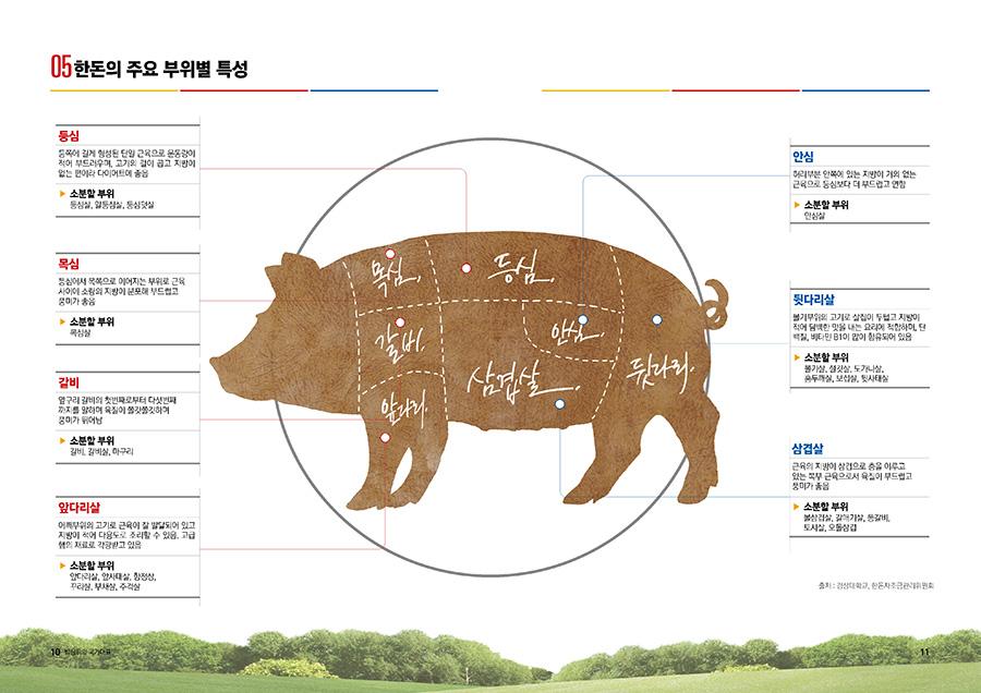 한돈자조관리위원회카다로그 음식카다록 제작